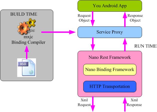 Schema driven web service client development on Android